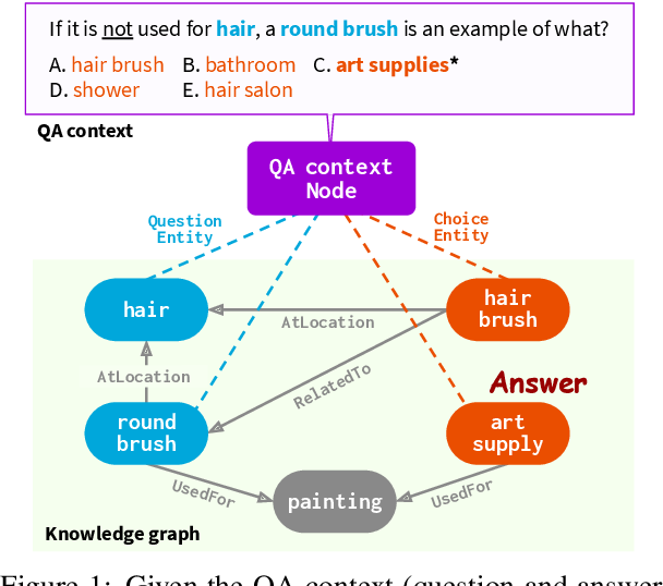 Figure 1 for QA-GNN: Reasoning with Language Models and Knowledge Graphs for Question Answering
