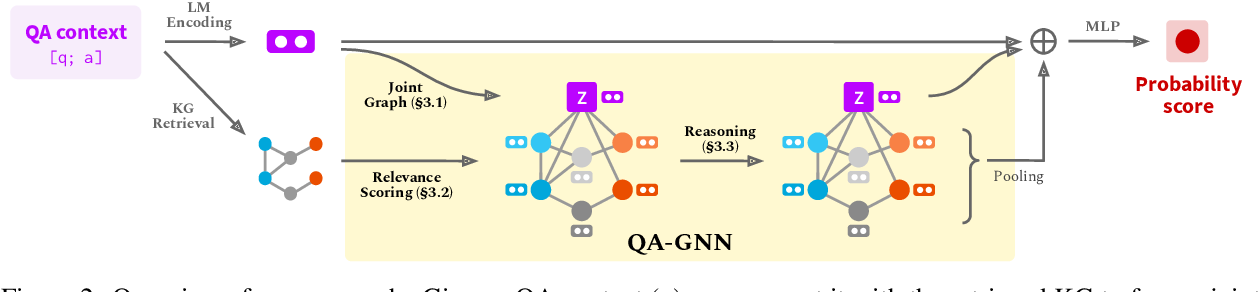 Figure 3 for QA-GNN: Reasoning with Language Models and Knowledge Graphs for Question Answering