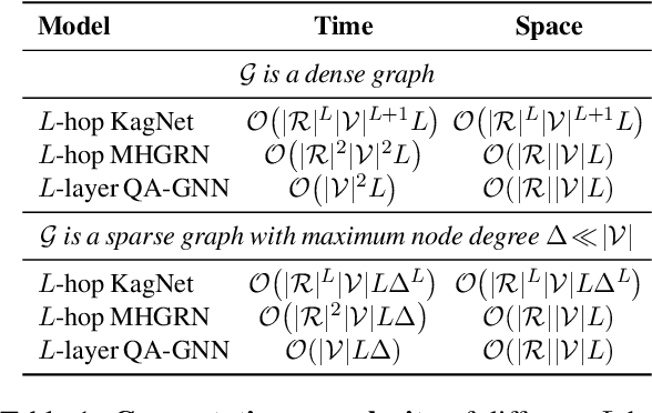 Figure 2 for QA-GNN: Reasoning with Language Models and Knowledge Graphs for Question Answering