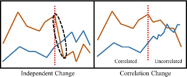 Figure 1 for Explainable Unsupervised Change-point Detection via Graph Neural Networks
