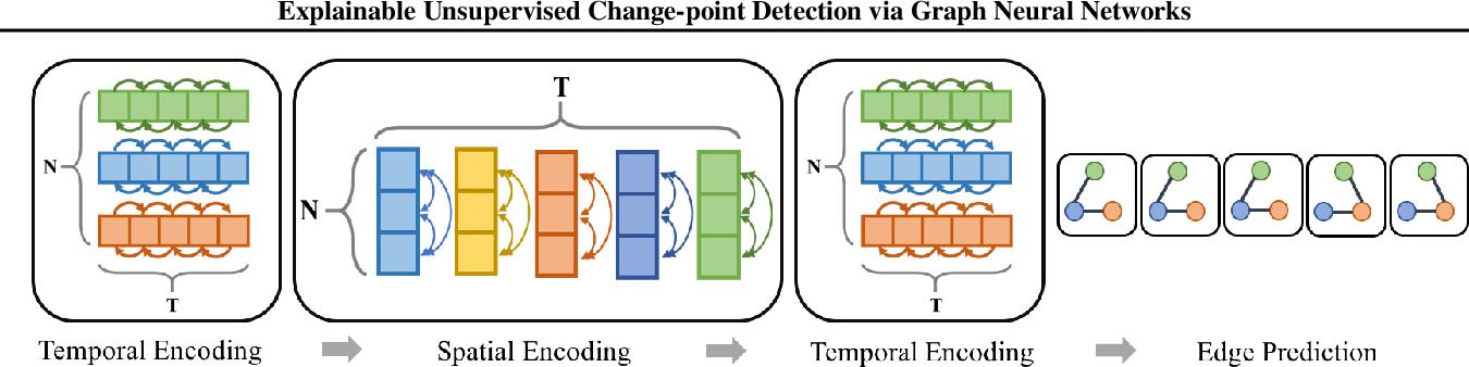 Figure 3 for Explainable Unsupervised Change-point Detection via Graph Neural Networks