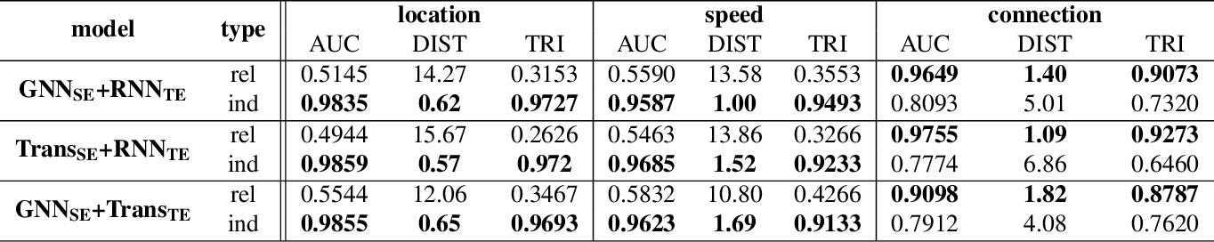 Figure 4 for Explainable Unsupervised Change-point Detection via Graph Neural Networks