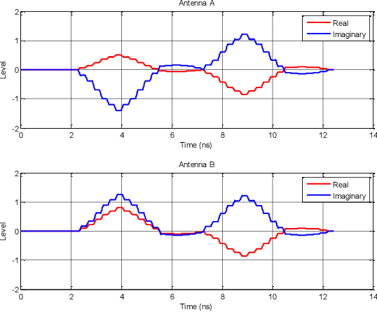 Figure 4 from Angle of arrival estimation using decawave
