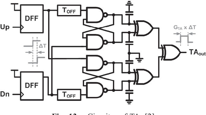 Figure 7 from A 0 6-V 1 6-GHz 8-phase all digital PLL using