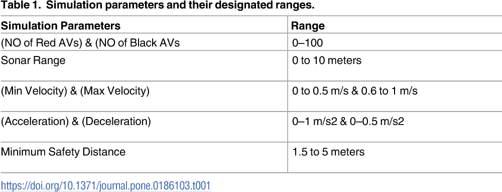 Figure 2 for Towards Social Autonomous Vehicles: Efficient Collision Avoidance Scheme Using Richardson's Arms Race Model
