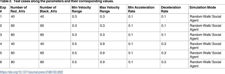 Figure 4 for Towards Social Autonomous Vehicles: Efficient Collision Avoidance Scheme Using Richardson's Arms Race Model