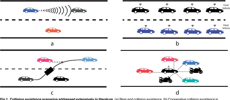 Figure 1 for Towards Social Autonomous Vehicles: Efficient Collision Avoidance Scheme Using Richardson's Arms Race Model