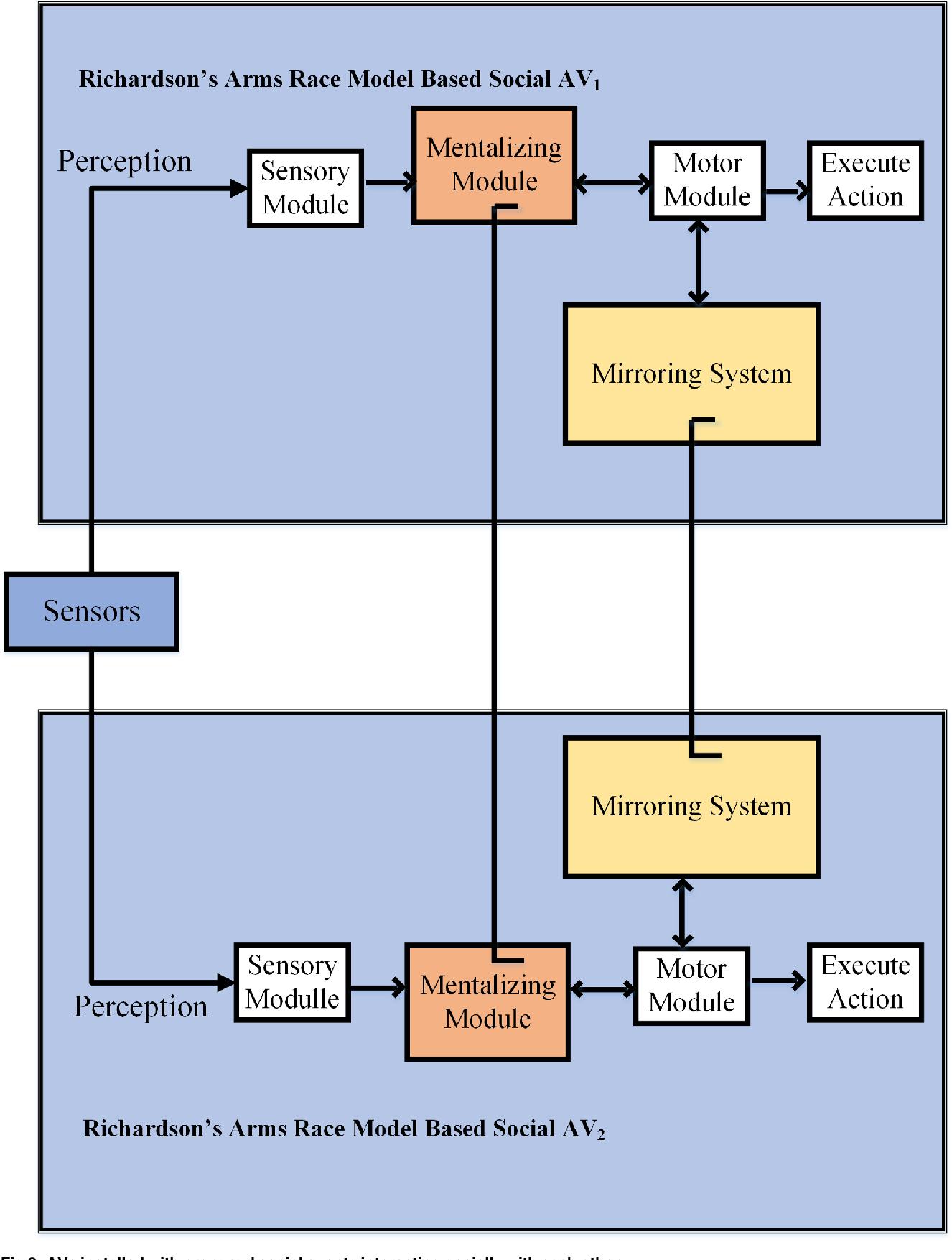 Figure 3 for Towards Social Autonomous Vehicles: Efficient Collision Avoidance Scheme Using Richardson's Arms Race Model