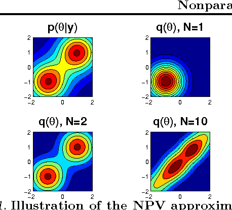 Figure 1 for Nonparametric variational inference