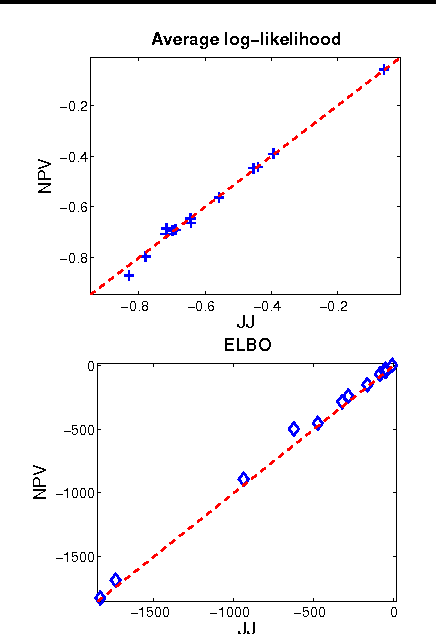 Figure 2 for Nonparametric variational inference