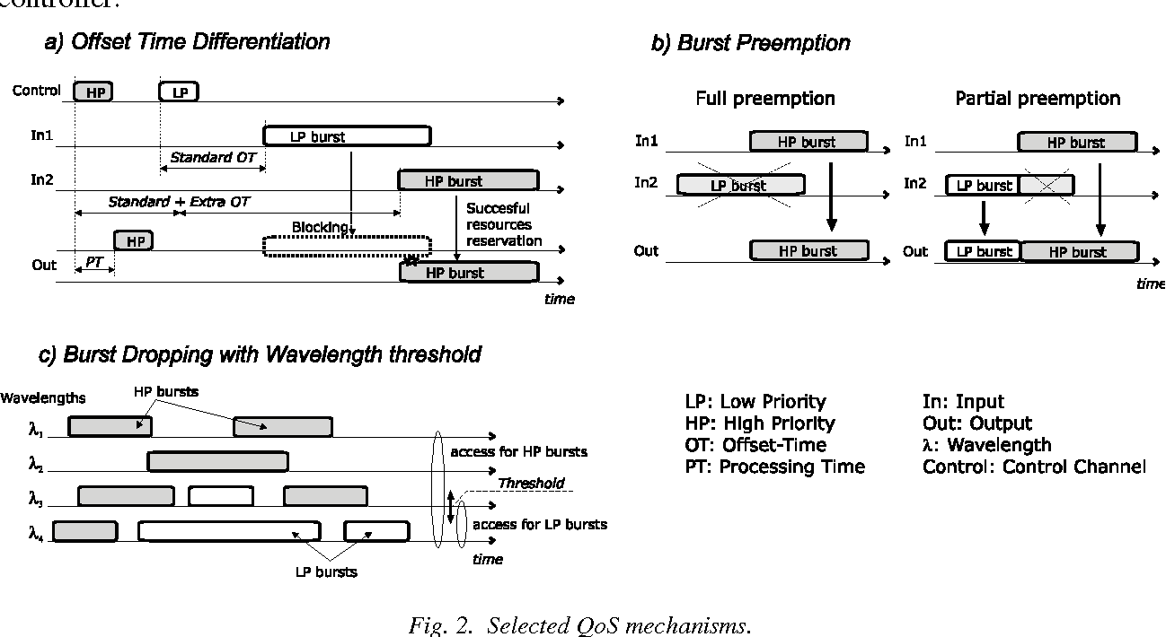 A Performance Overview of Quality of Service Mechanisms in