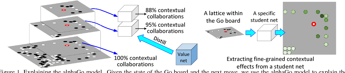 Figure 1 for Explaining AlphaGo: Interpreting Contextual Effects in Neural Networks