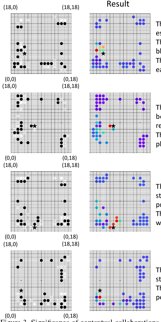 Figure 3 for Explaining AlphaGo: Interpreting Contextual Effects in Neural Networks