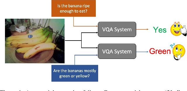 Figure 1 for SQuINTing at VQA Models: Interrogating VQA Models with Sub-Questions