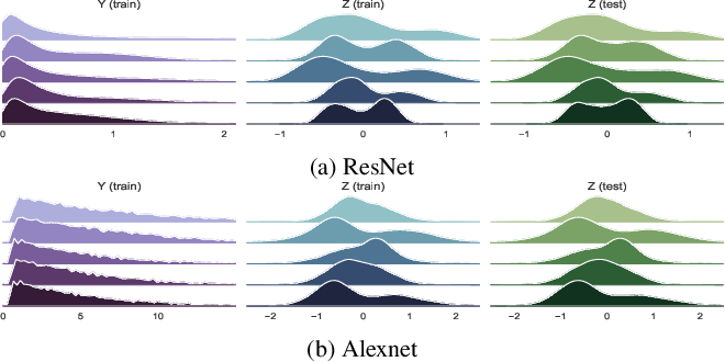 Figure 1 for REVE: Regularizing Deep Learning with Variational Entropy Bound