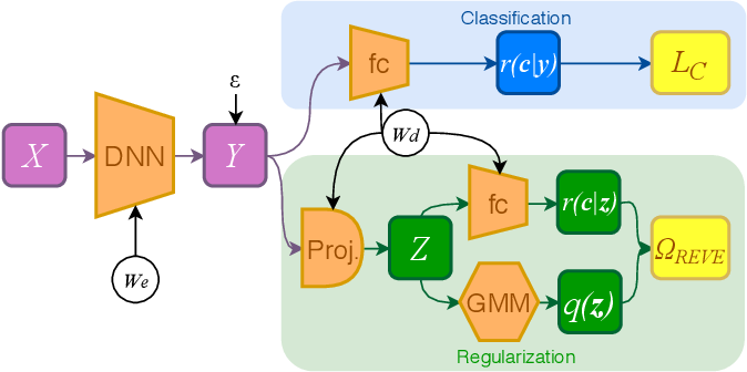 Figure 3 for REVE: Regularizing Deep Learning with Variational Entropy Bound