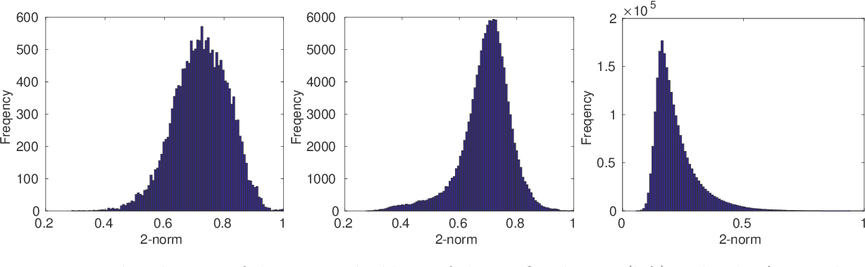 Figure 4 for Norm-Range Partition: A Universal Catalyst for LSH based Maximum Inner Product Search (MIPS)