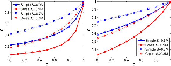 Figure 1 for Norm-Range Partition: A Universal Catalyst for LSH based Maximum Inner Product Search (MIPS)