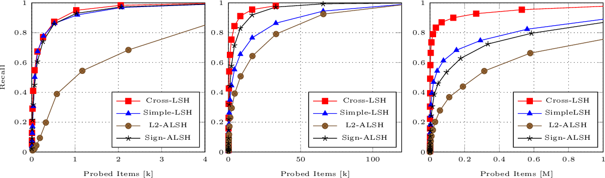Figure 2 for Norm-Range Partition: A Universal Catalyst for LSH based Maximum Inner Product Search (MIPS)