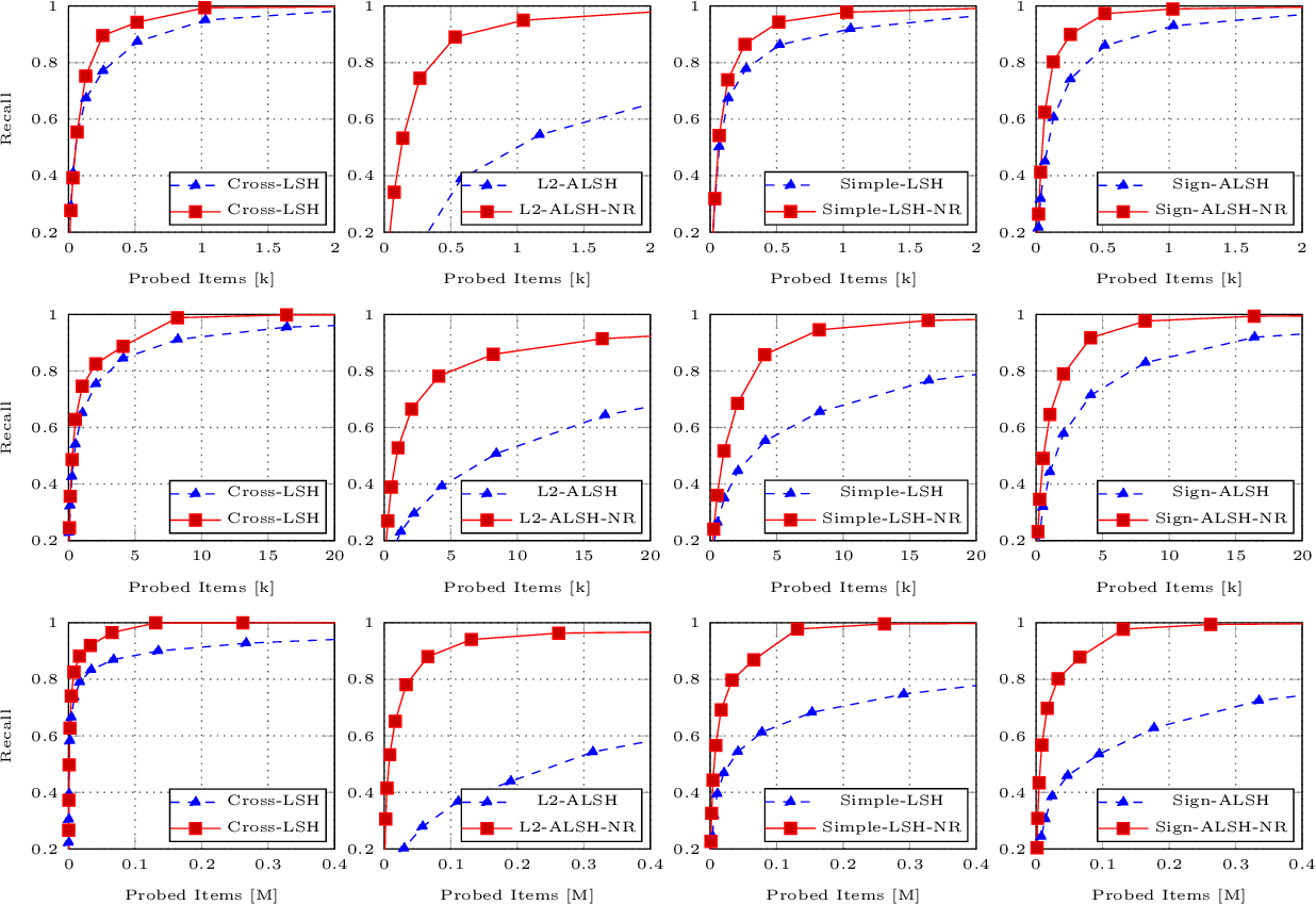 Figure 3 for Norm-Range Partition: A Universal Catalyst for LSH based Maximum Inner Product Search (MIPS)