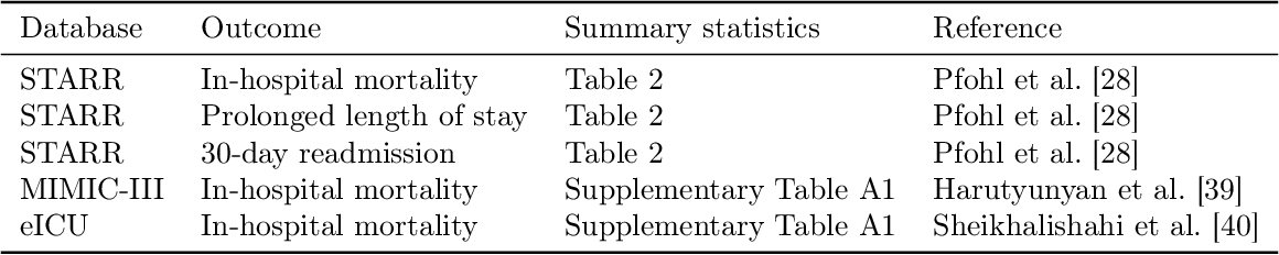 Figure 1 for A comparison of approaches to improve worst-case predictive model performance over patient subpopulations