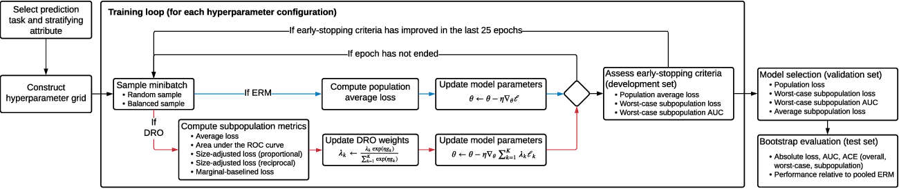 Figure 2 for A comparison of approaches to improve worst-case predictive model performance over patient subpopulations