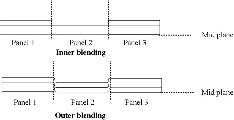 PDF] Buckling, Flutter, and Postbuckling Optimization of
