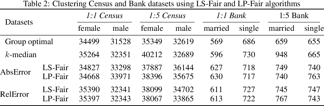 Figure 4 for Fair clustering via equitable group representations