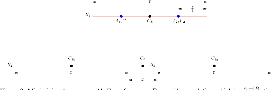 Figure 3 for Fair clustering via equitable group representations