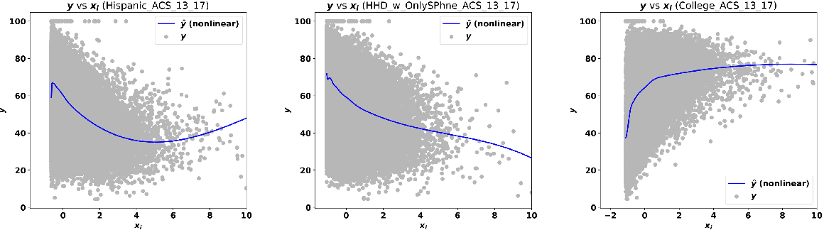 Figure 1 for Predicting Census Survey Response Rates via Interpretable Nonparametric Additive Models with Structured Interactions