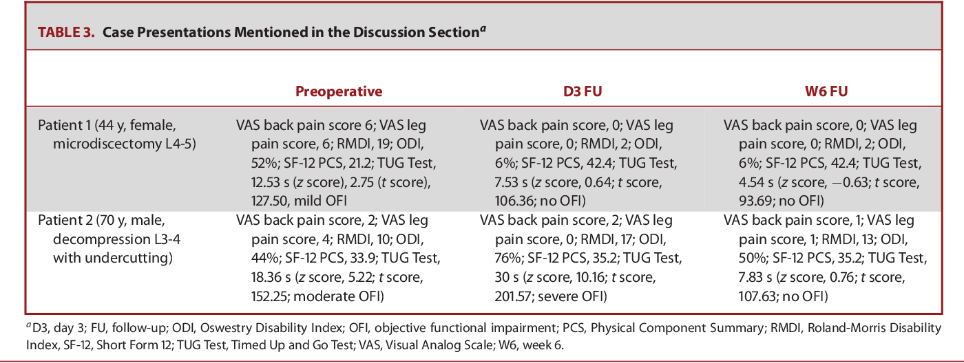 Assessment of the Minimum Clinically Important Difference in the