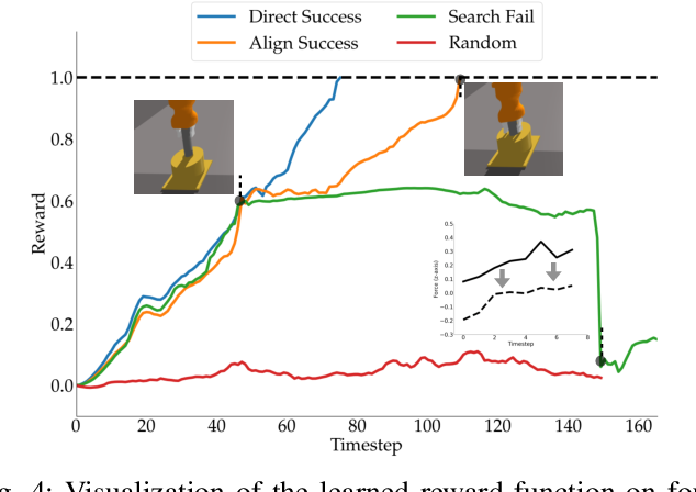 Figure 4 for Learning Dense Rewards for Contact-Rich Manipulation Tasks