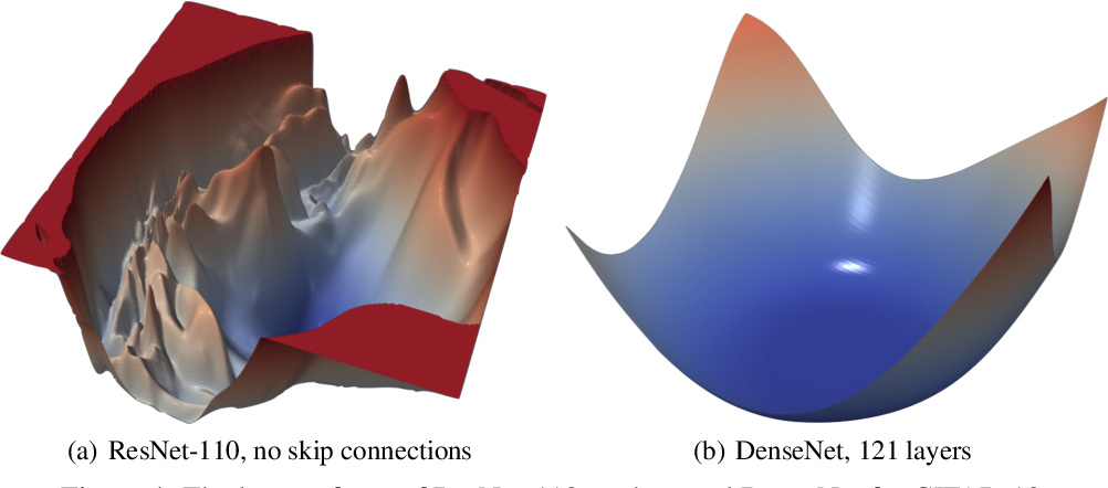Figure 4 for Visualizing the Loss Landscape of Neural Nets