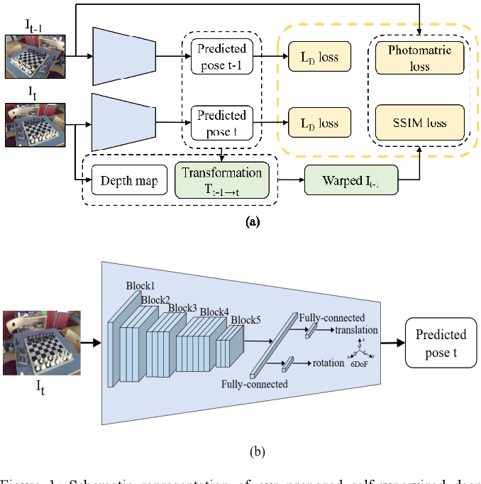 Figure 1 for 3D Scene Geometry-Aware Constraint for Camera Localization with Deep Learning
