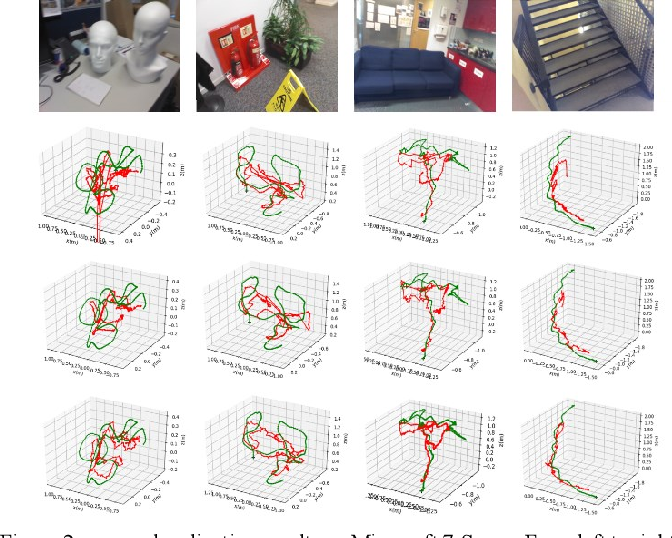 Figure 3 for 3D Scene Geometry-Aware Constraint for Camera Localization with Deep Learning