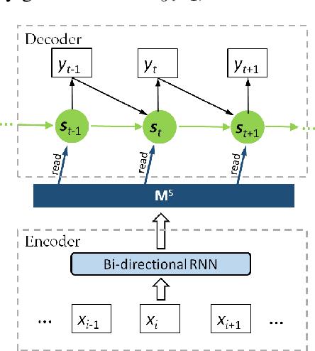 Figure 1 for Memory-enhanced Decoder for Neural Machine Translation