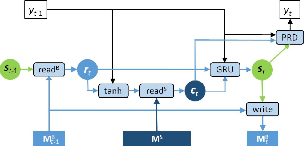 Figure 3 for Memory-enhanced Decoder for Neural Machine Translation