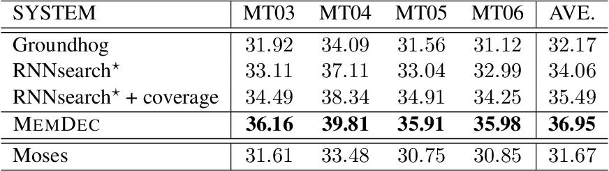 Figure 2 for Memory-enhanced Decoder for Neural Machine Translation