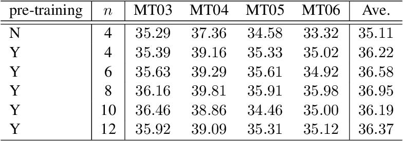 Figure 4 for Memory-enhanced Decoder for Neural Machine Translation