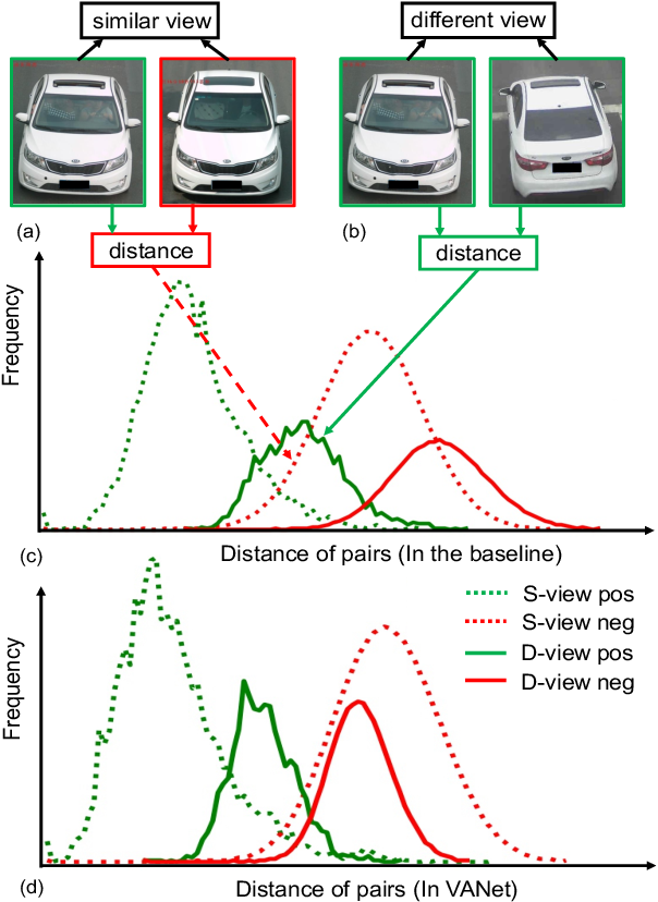 Figure 1 for Vehicle Re-identification with Viewpoint-aware Metric Learning