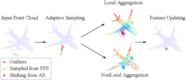 Figure 1 for PointASNL: Robust Point Clouds Processing using Nonlocal Neural Networks with Adaptive Sampling