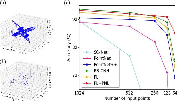 Figure 3 for PointASNL: Robust Point Clouds Processing using Nonlocal Neural Networks with Adaptive Sampling