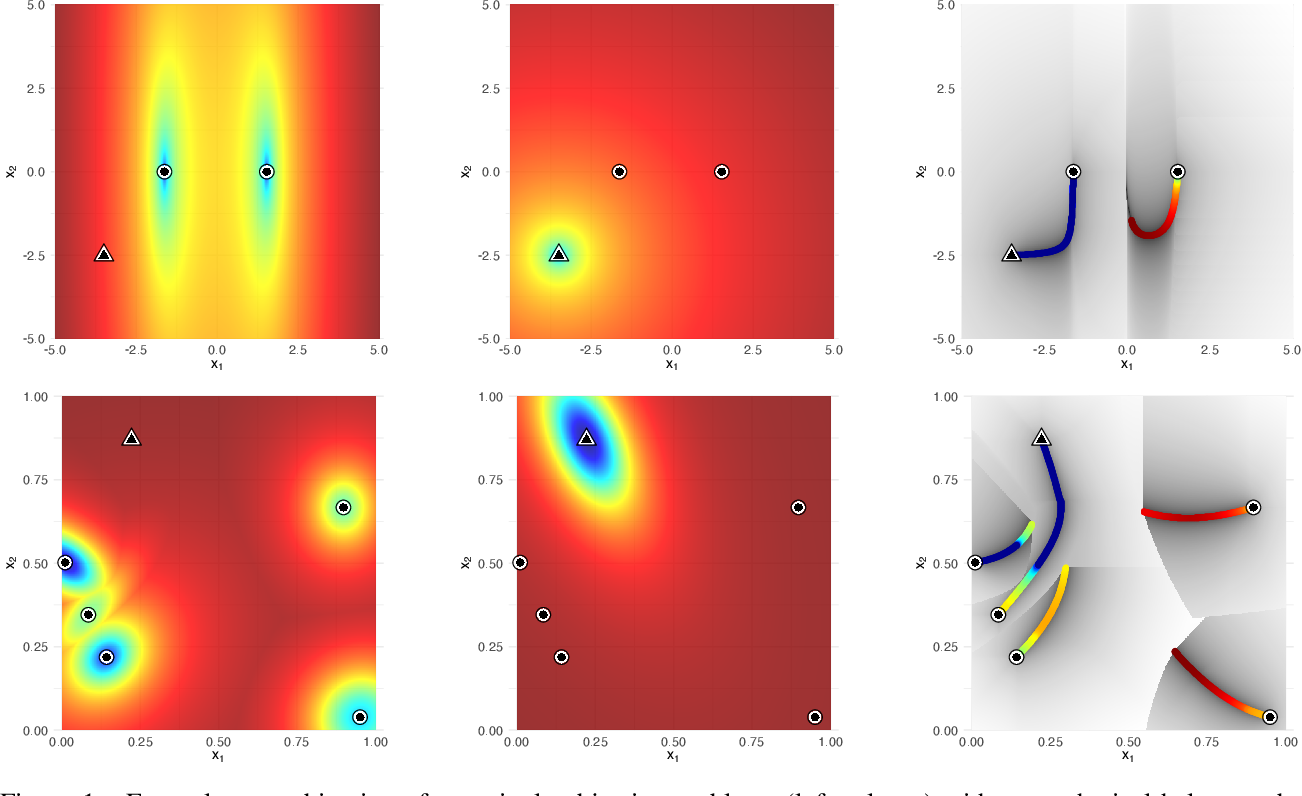 Figure 1 for Multiobjectivization of Local Search: Single-Objective Optimization Benefits From Multi-Objective Gradient Descent