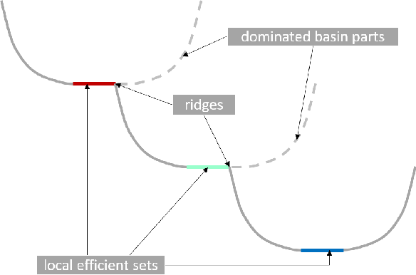 Figure 3 for Multiobjectivization of Local Search: Single-Objective Optimization Benefits From Multi-Objective Gradient Descent