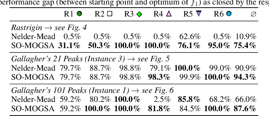 Figure 2 for Multiobjectivization of Local Search: Single-Objective Optimization Benefits From Multi-Objective Gradient Descent