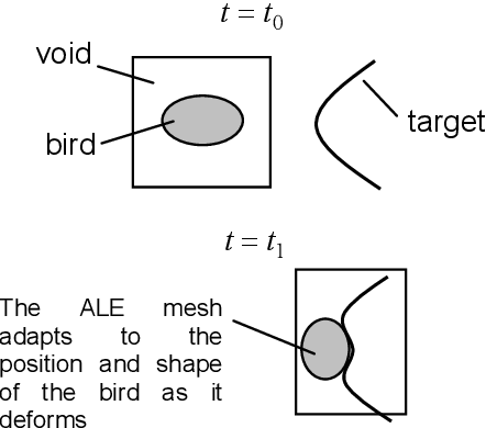 PDF] ALE and Fluid/Structure Interaction in LS-DYNA - Semantic Scholar