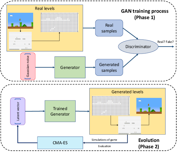 Figure 4 for Deep Learning for Procedural Content Generation