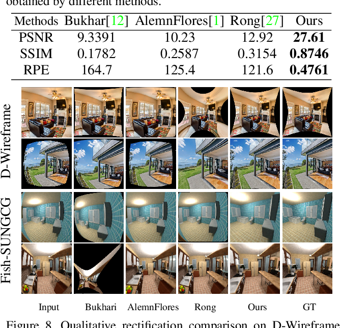 Figure 2 for Learning to Calibrate Straight Lines for Fisheye Image Rectification