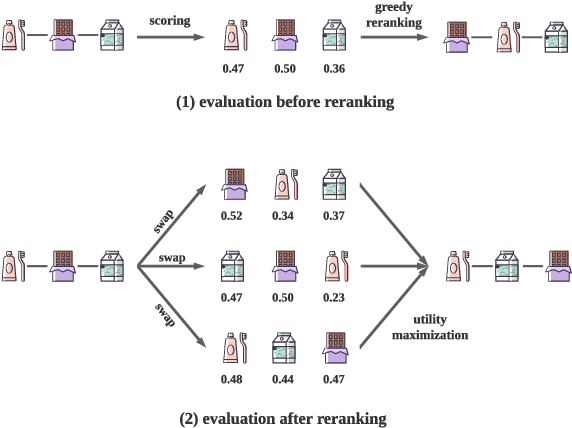 Figure 1 for Context-aware Reranking with Utility Maximization for Recommendation