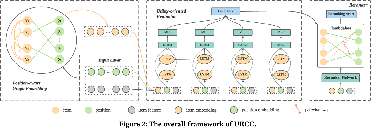 Figure 3 for Context-aware Reranking with Utility Maximization for Recommendation